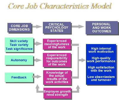 five core job dimensions Adms 2600 october 9, 2013 1 skill variety: the degree to which a job entails a variety of different activities, which demand the use of a number of 2 task identity: the degree to which the job requires completion of a whole and identifiable piece of work, that is, doing a job from beginning to.