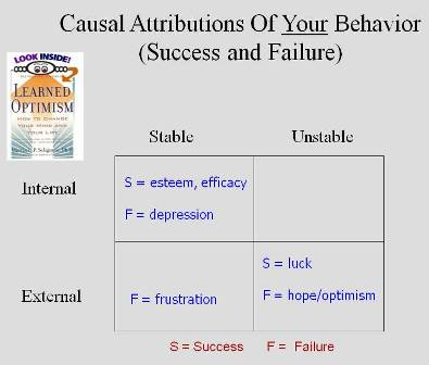 Attributions: Explaining Our Own Behavior