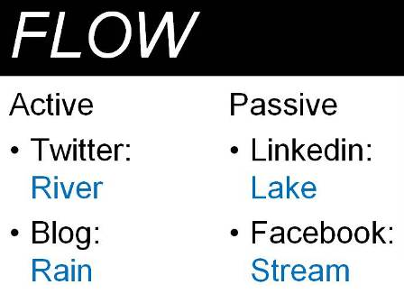Personal Branding: The Flow Rate of Social Media Sites
