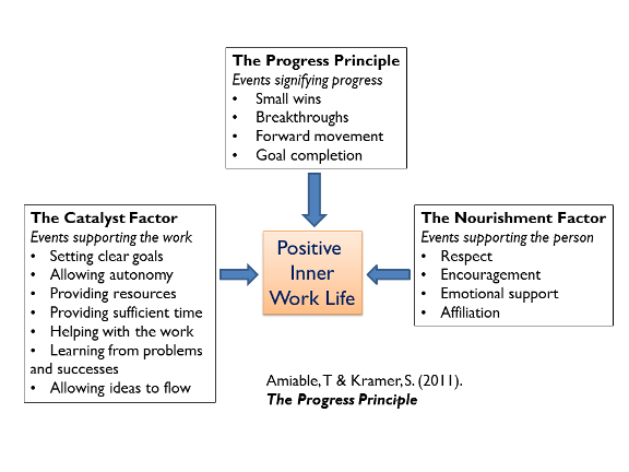 Meaningful Progress: The Fundamental Management Principle