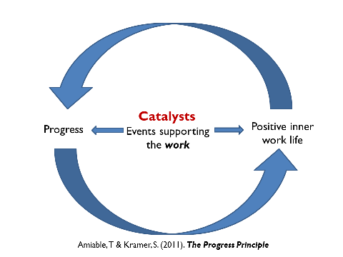Catalysts And Inhibitors Affect Inner Work Life